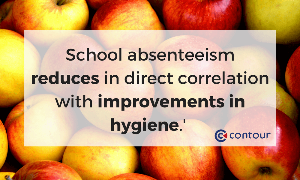 School absenteeism reduces in direct correlation with improvements in hygiene.