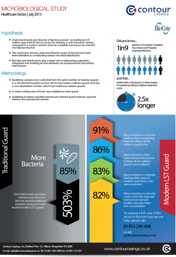 Microbiological Study Infographic